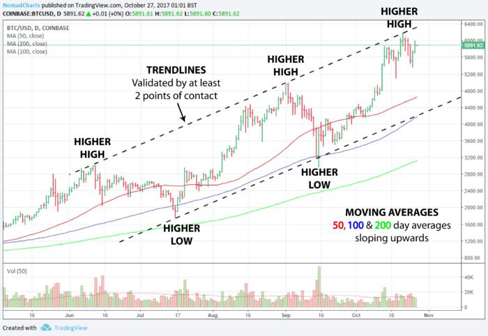 Bitcoin Price Chart 3