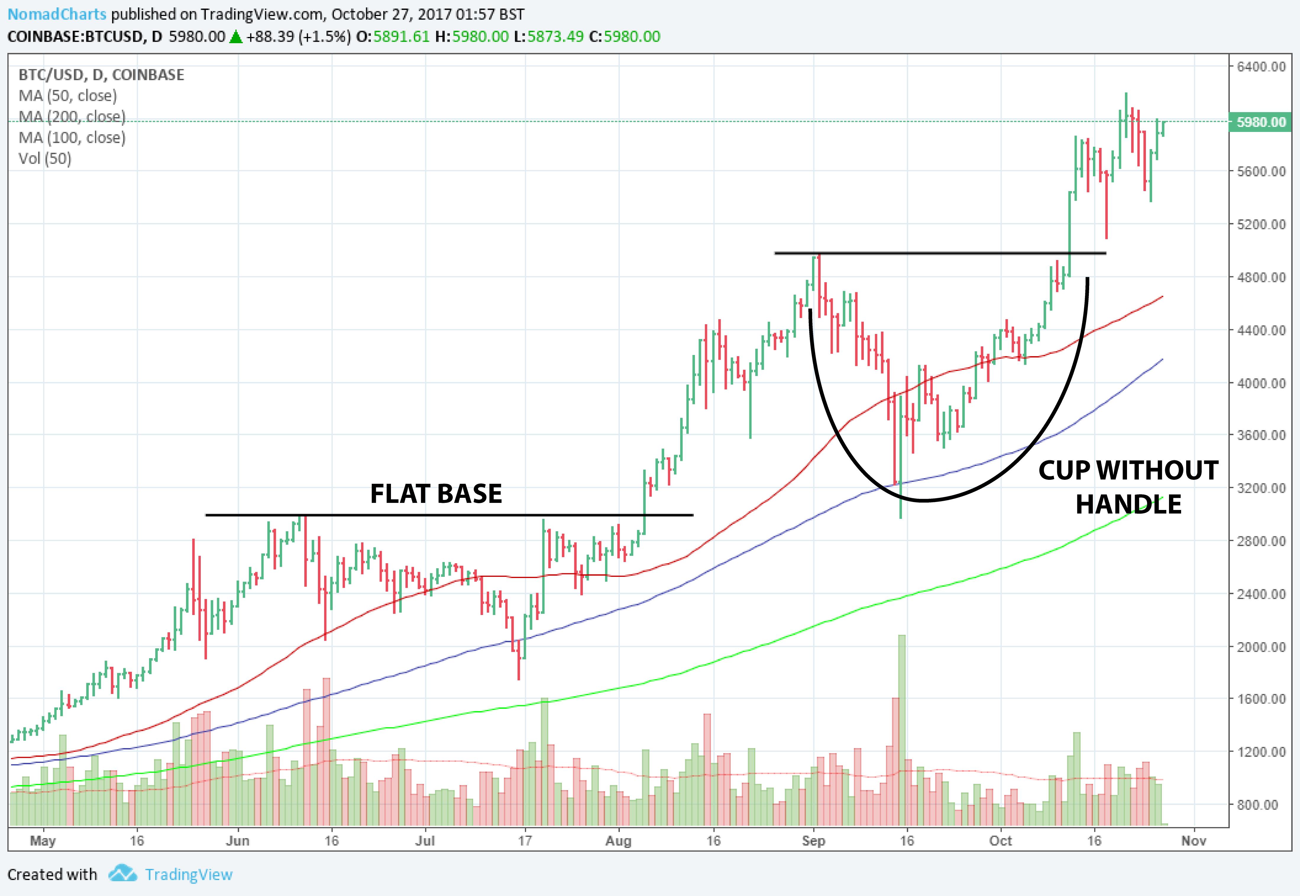 Bitcoin Price Chart 4