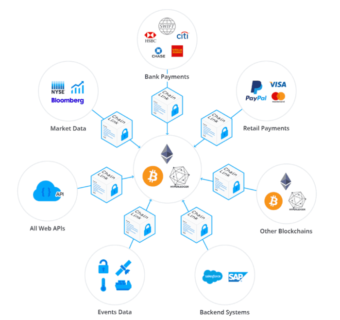 Chainlink Use Cases