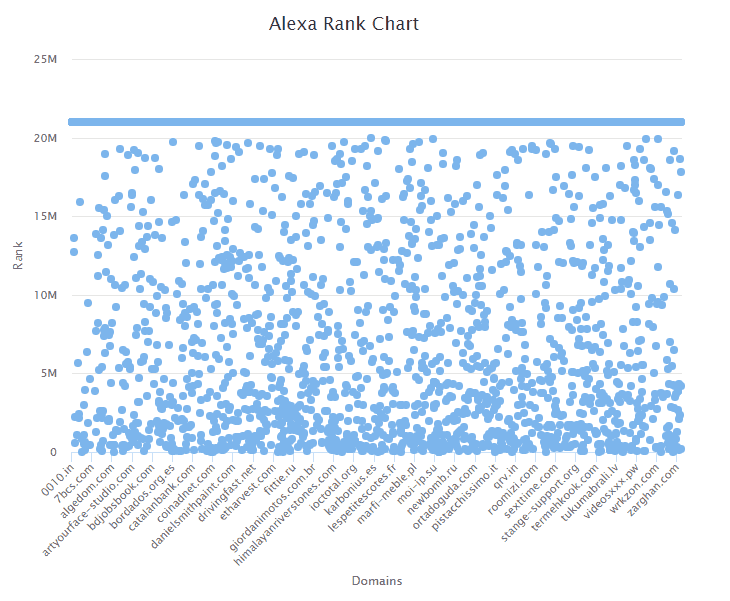 Alexa Rank Chart