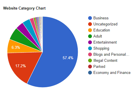 Website Category Chart