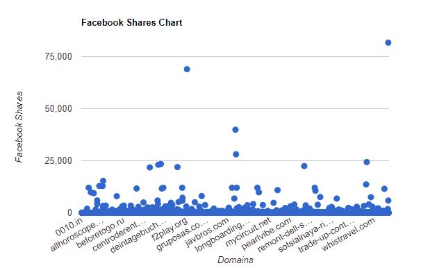 Facebook Shares Chart