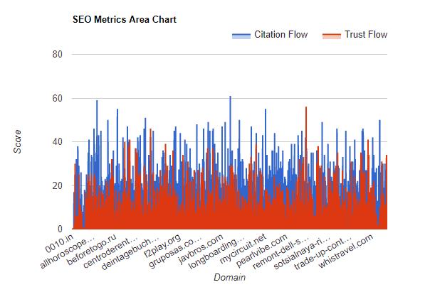 SEO Metrics Area Chart