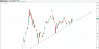 Ethereum Chart (Trading View)