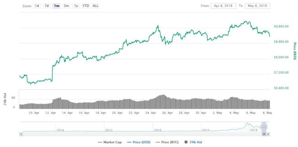 btcusd price evolution