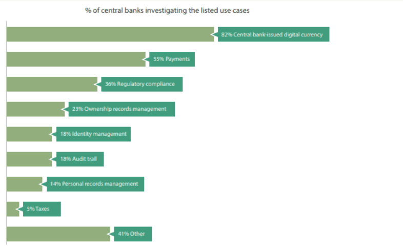Percentage of central banks investigating the listed use of cases. Source: Cambridge Centre for Alternative Finance