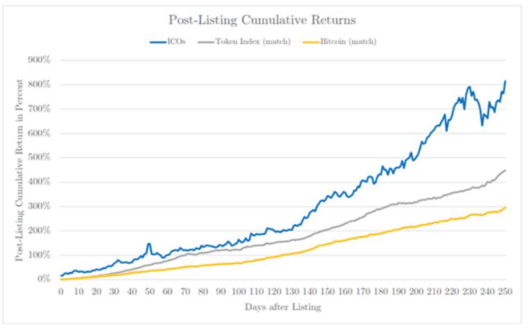 Post-listing Cumulative Returns. Source: Boston College