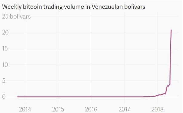 Weekly Bitcoin trading volume in Venezuelan bolivars. Source: The Atlas