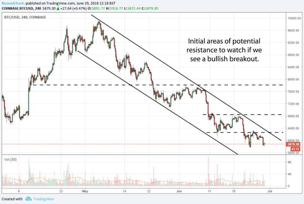bitcoin btc 4 hour chart 1