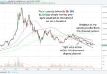bitcoin btc daily chart 1