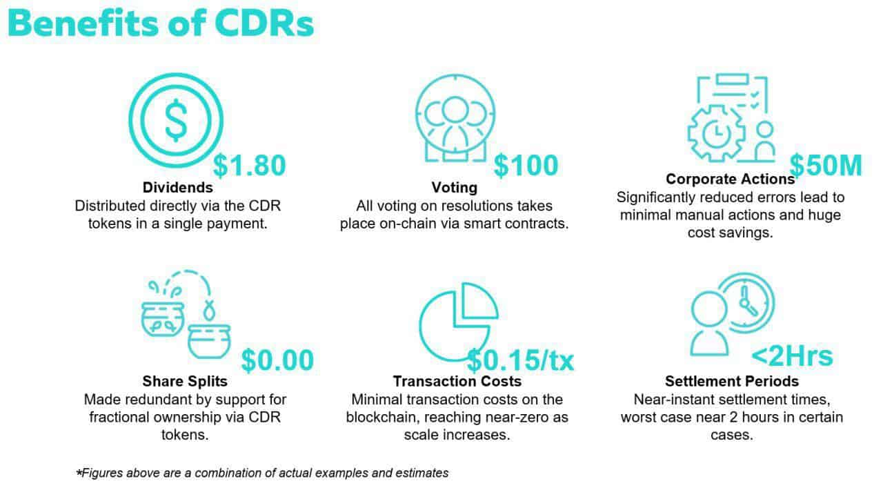Benefits of CDRs
