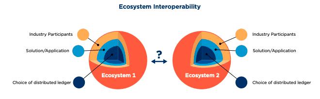 Ecosystem Interoperability