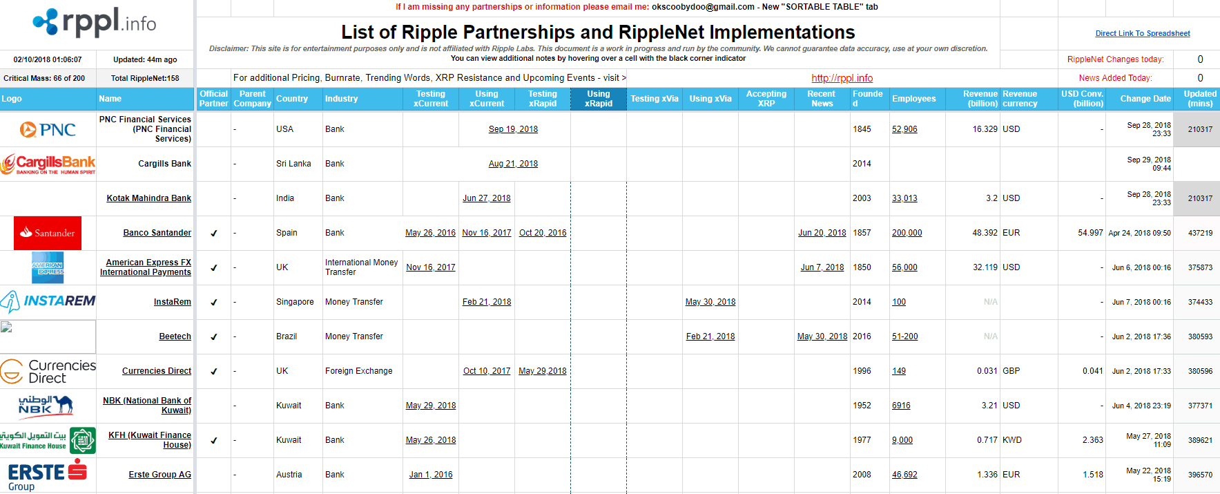 Ripple Partnerships