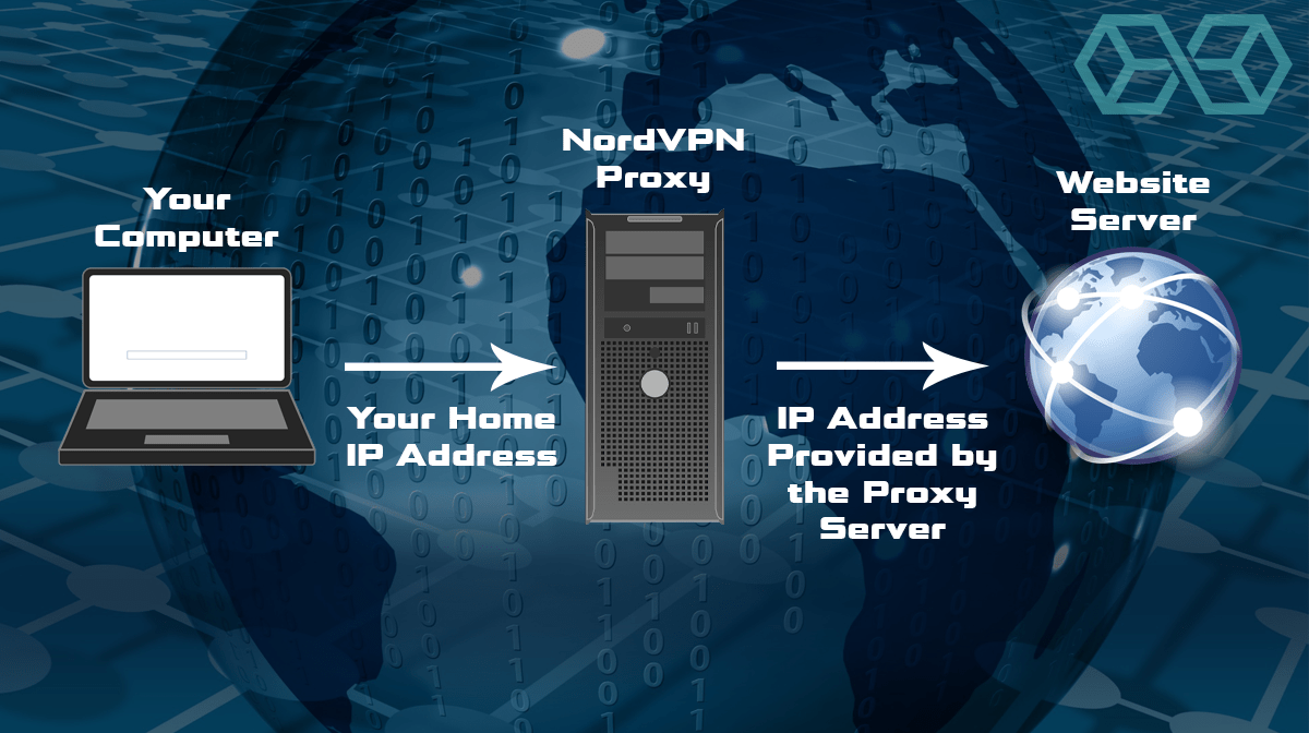 How a Proxy Changes Your IP Address