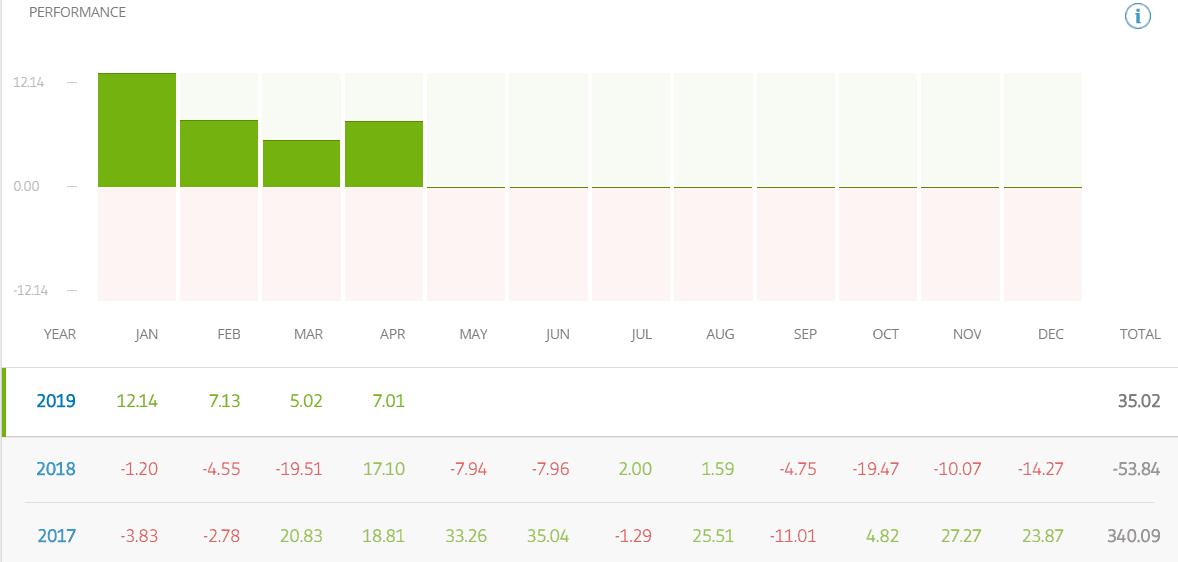 Stats of eToro Investor @jaynemesis