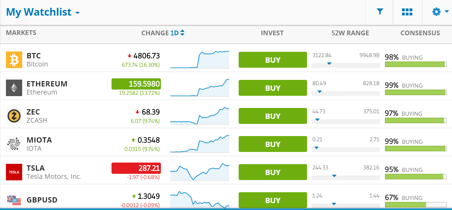 eToro watchlist shows stocks, currencies, crypto assets, and investors that you want to follow
