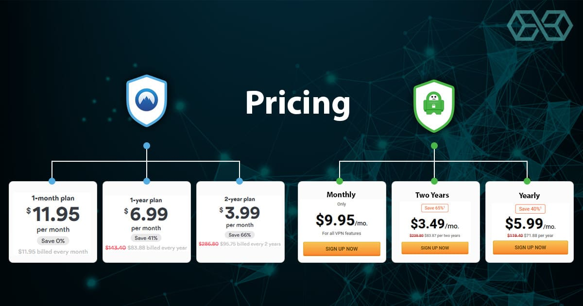 NordVPN & PIA Pricing