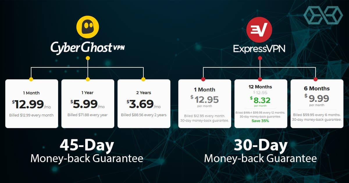 CberyGhost-VPN Pricing Vs Express-VPN Pricing