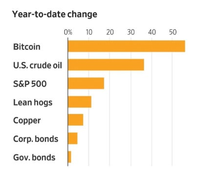 best performing bitcoin