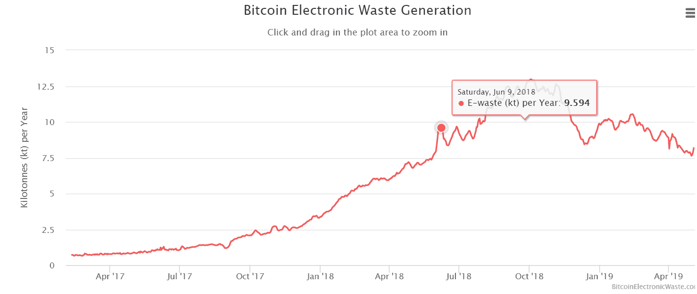 Bitcoin Electronic Waste Gereration