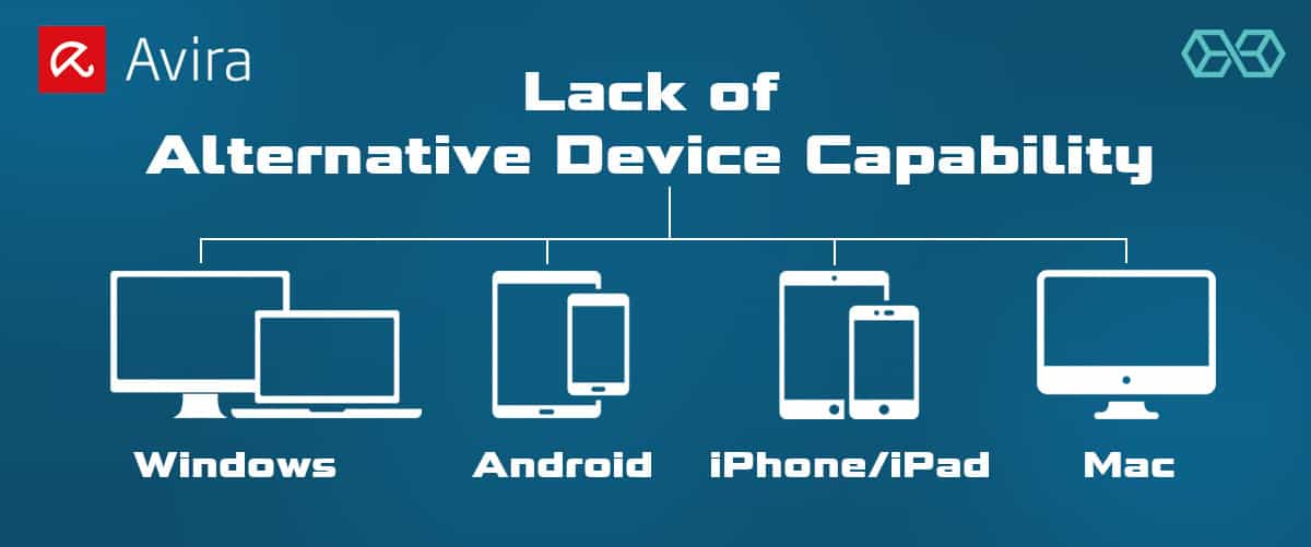 Lack of Alternative Device Capability