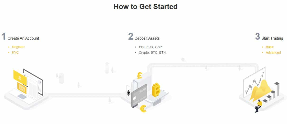Walkthrough - Hot to Get Started - Source:www.binance.je