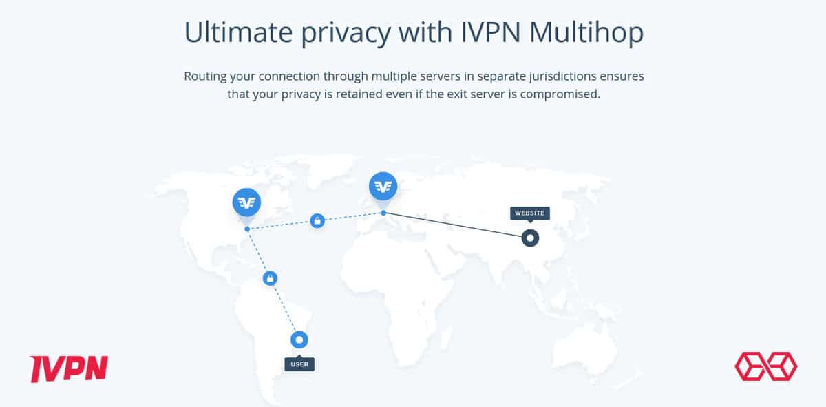 Ultimate privacy with IVPN Multihop