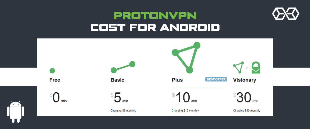 How much does ProtonVPN for Android cost?