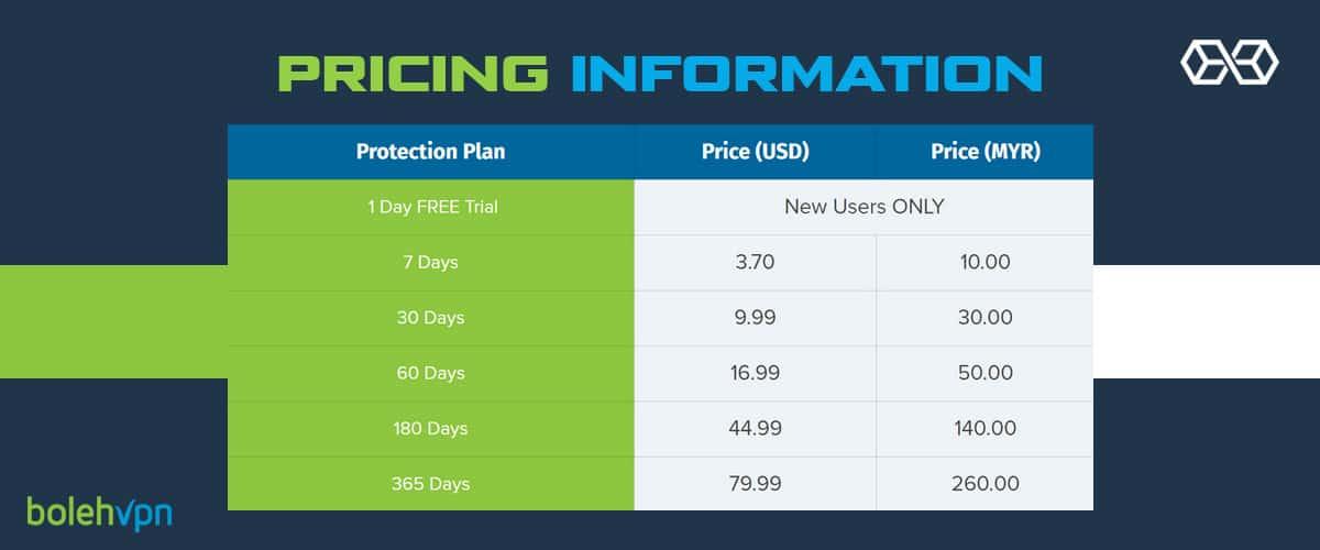 BolehVPN Pricing Information