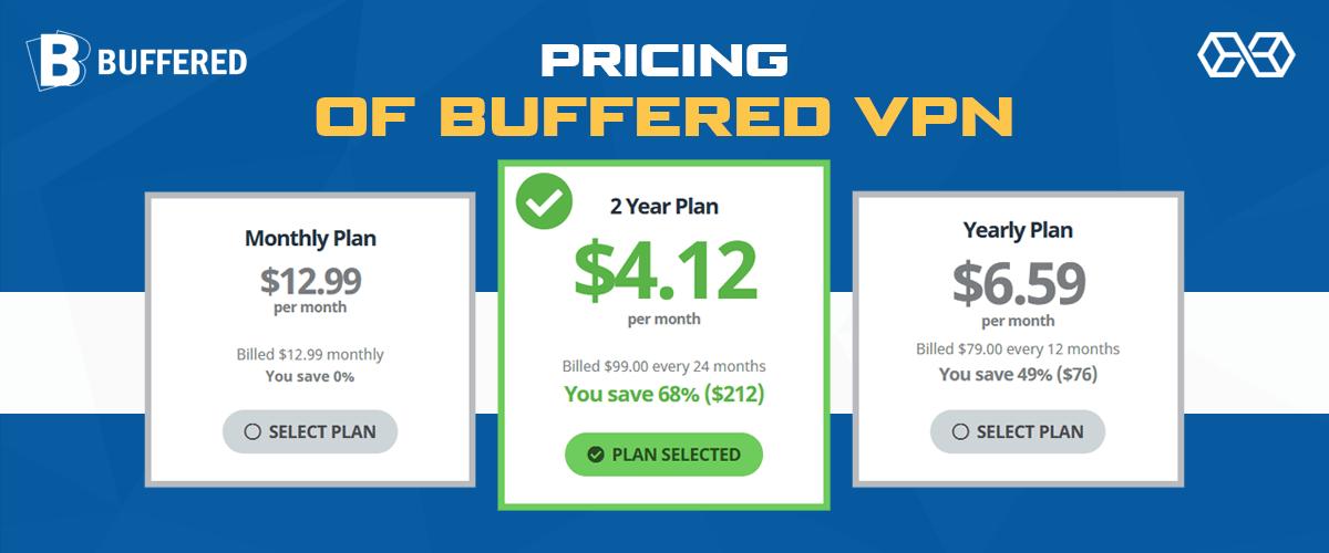Pricing of Buffered VPN