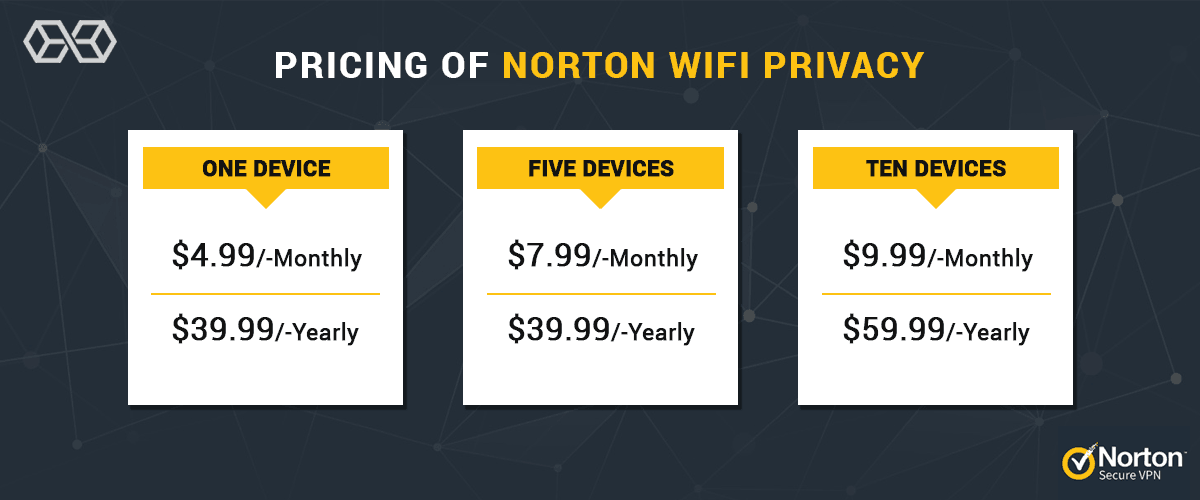 Pricing of Norton Secure VPN