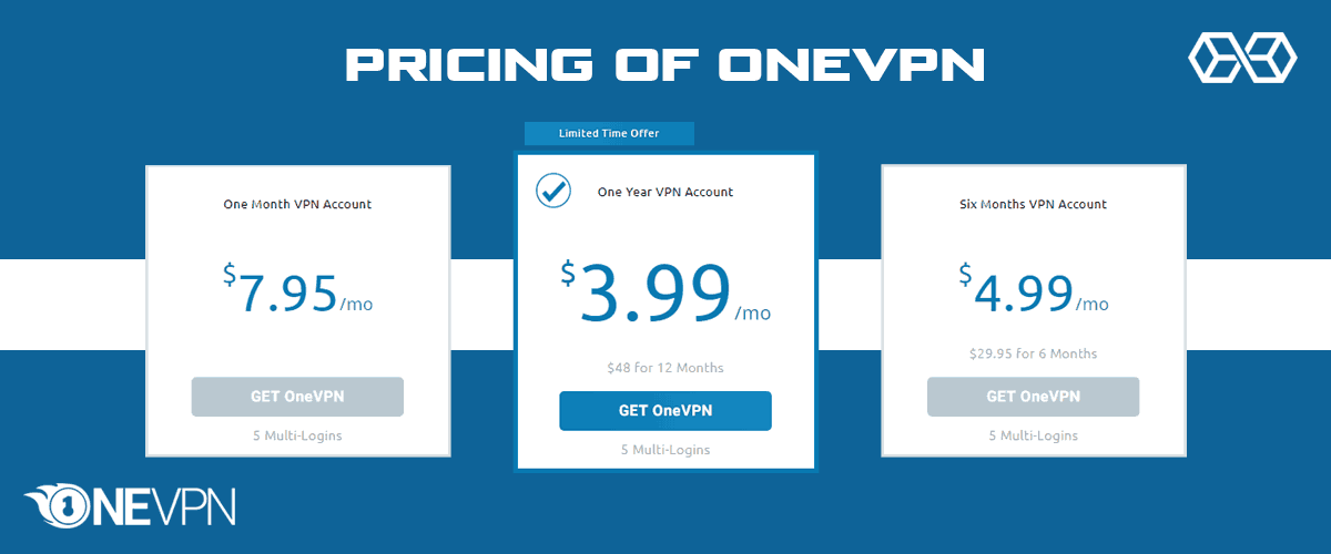 Pricing of OneVPN