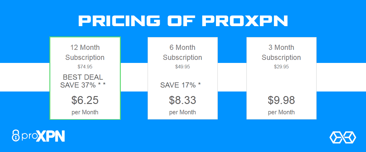 Pricing of ProXPN