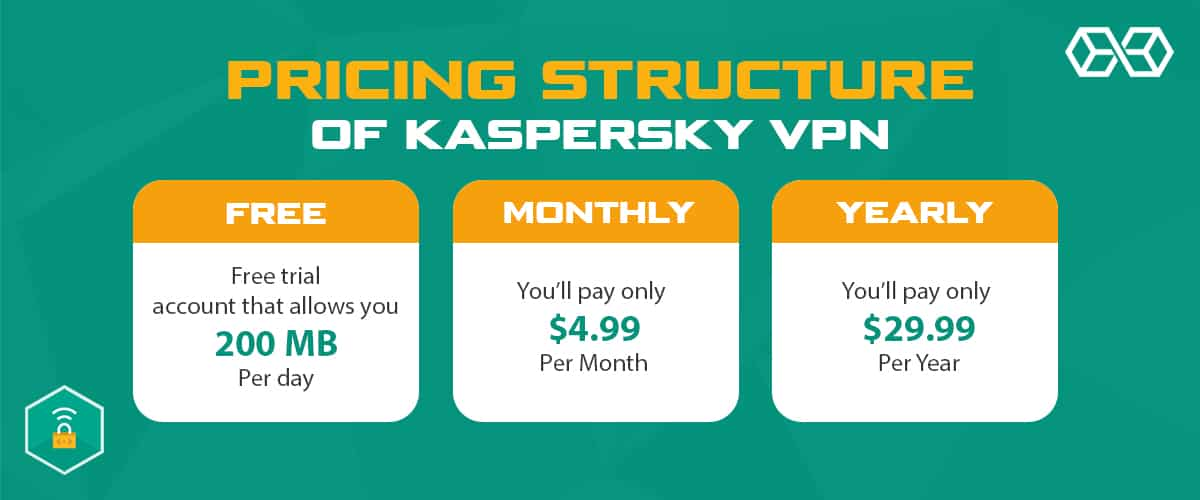 Pricing Structure of Kaspersky VPN