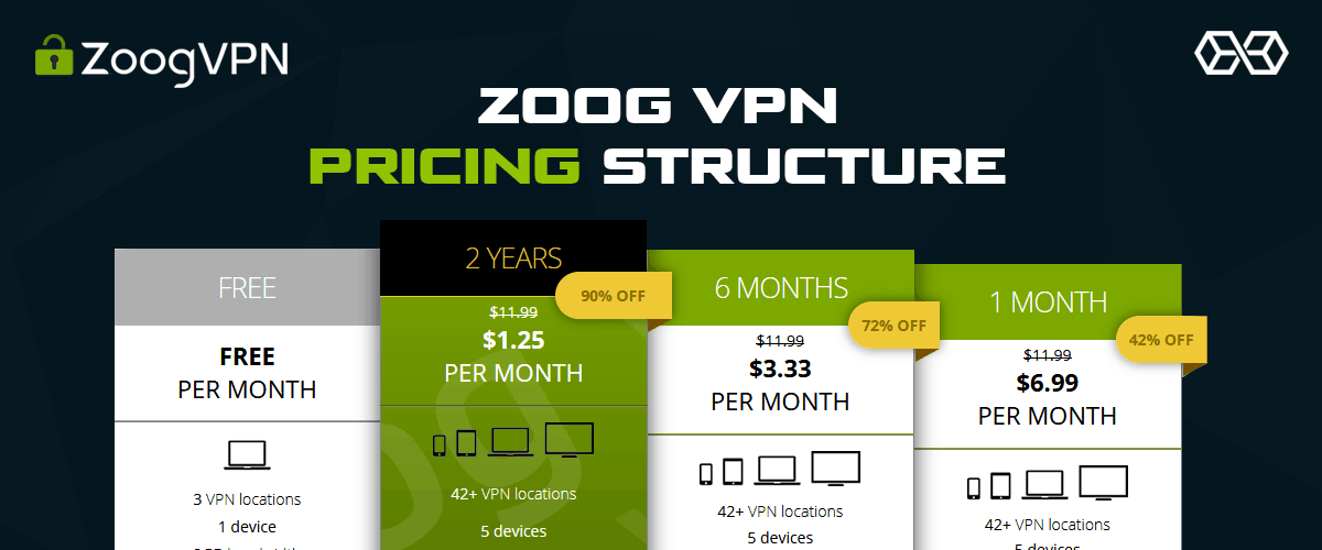 Zoog VPN Pricing Structure